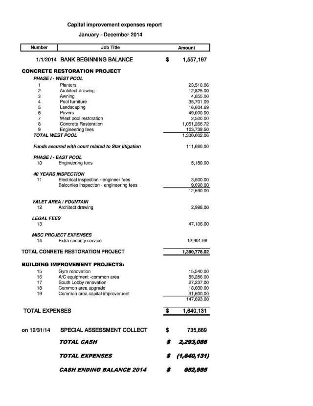 2014_Cap improv expenses report 2014_Summary