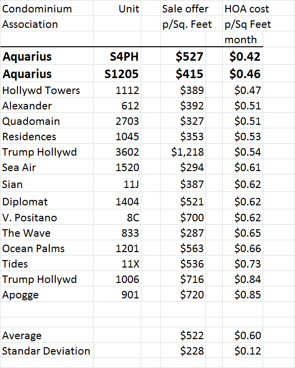 aquarius condo hoa cost comparison are we paying too much is the maintenance quota enough. Black Bedroom Furniture Sets. Home Design Ideas