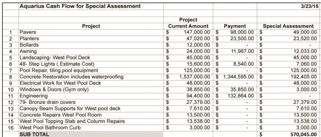 2015 03 23 Aquarius Cash Flow for Special Assessment
